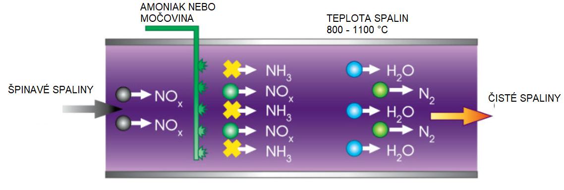 Reducción no catalítica selectiva de NOx